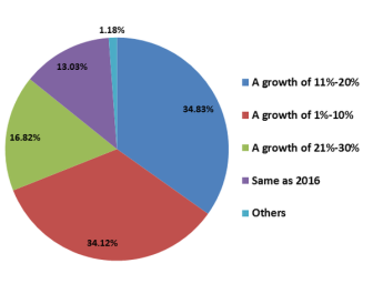 Sales growth for 2017.