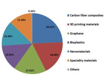 What is the most promising material for plastics industry?