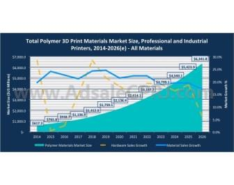 Total polymer 3D print material market size, professional and industrial printers 2014-2026 (estimated). <i>(Source: SmarTech Publishing)</i>