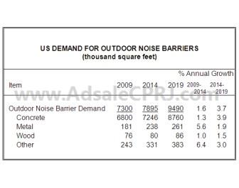US demand for outdoor noise barriers (in thousand sqf) <i>(Source: Freedonia)</i>