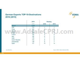 Top 10 German plastics and rubber machinery export destinations.