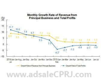 Monthly growth rate of revenue from principal business and total profits (Source: National Bureau of Statistics of China)