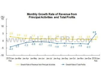 Month growth rate of revenue from principal activities and total profits.