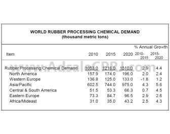 World rubber processing chemical demand (thousand metric tons) <i>(Source: Freedonia)</i>
